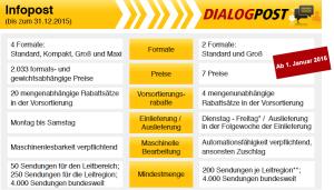 Dialogpost